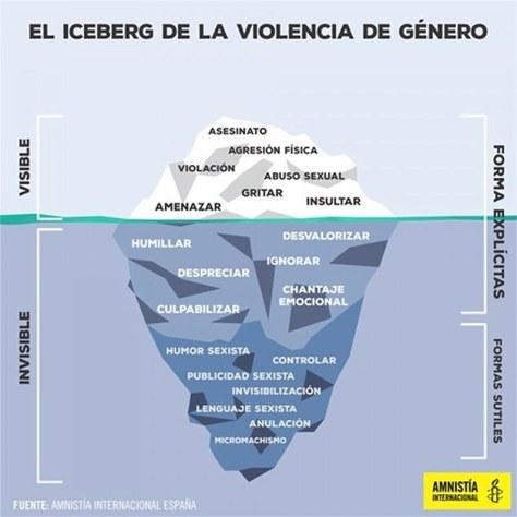 Iceberg violència de gènere
